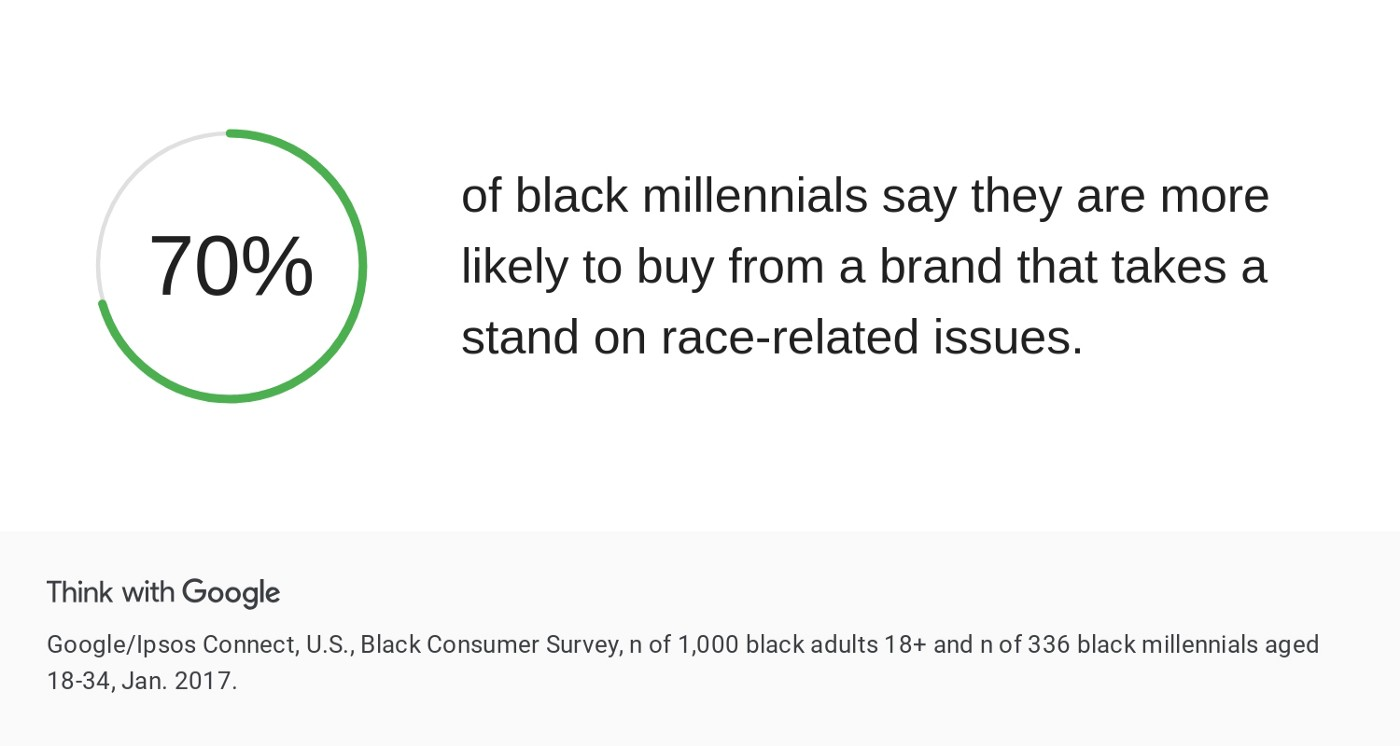 """Infographic stating that """"70% of black millennials say they are more likely to buy from a brand that takes a stand on race-related issues."""""""
