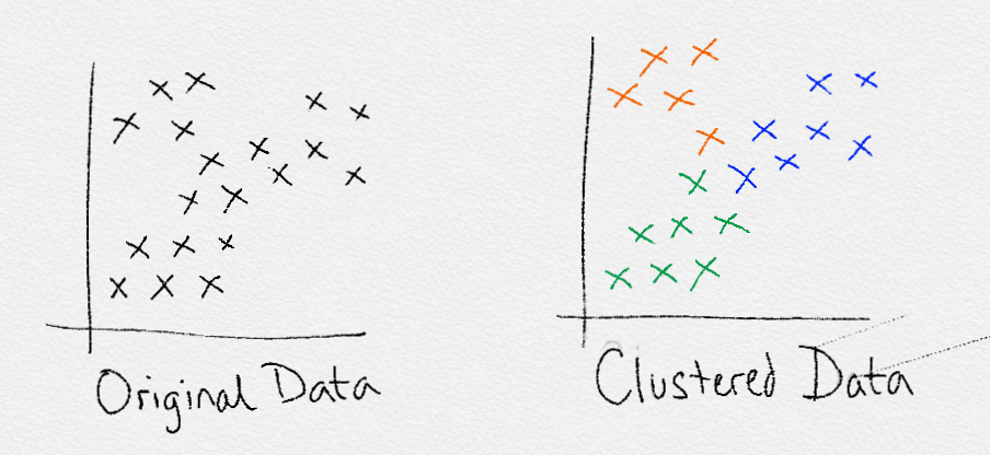 Machine Learning | An Introduction - Towards Data Science
