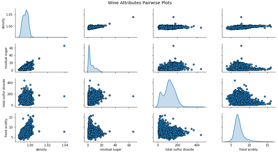 Effective Visualization of Multi-Dimensional Data — A Hands-on Approach