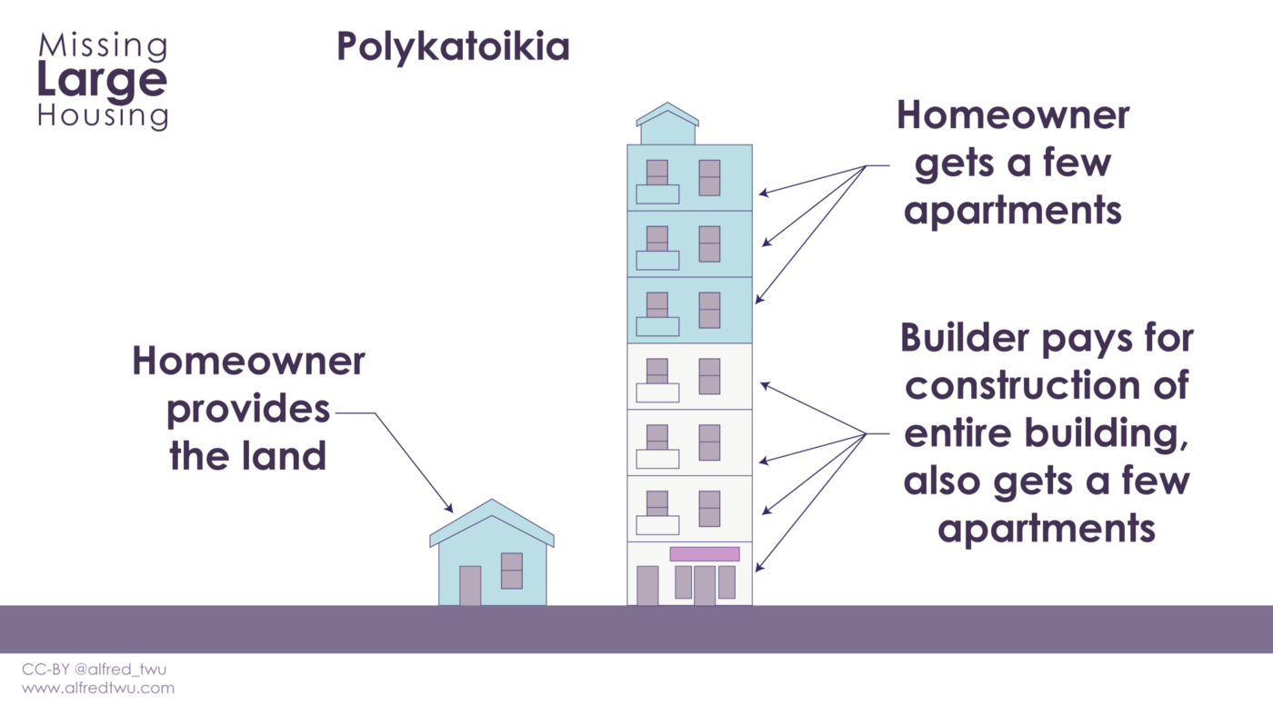 Polykatoikia: Homeowner provides the land, homeowner gets a few apartments in new building, builder pays for construction cost of entire building and also gets a few apartments.
