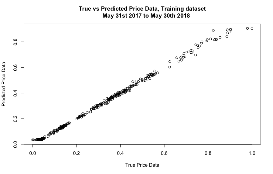 Can Neural Networks Predict Price Movements? - Noteworthy - The