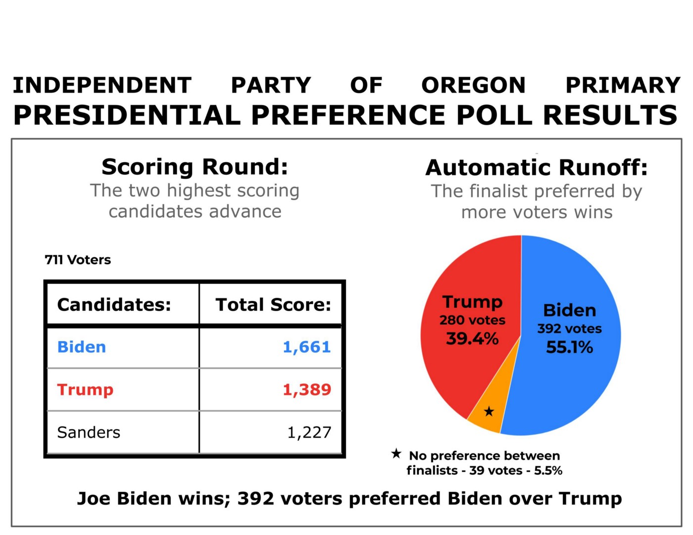 STAR Voting Presidential Preference Poll results: Biden and Trump advance to runoff. Biden wins with 55.1% of the vote.