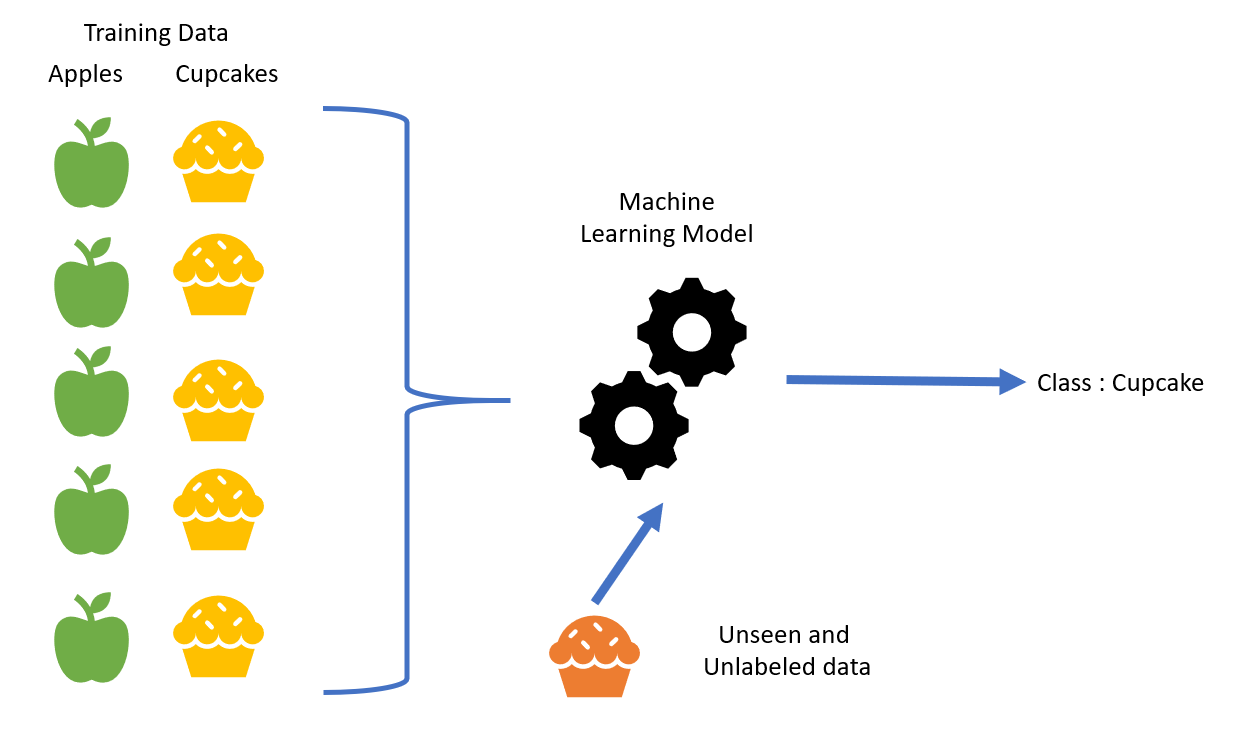 Machine Learning Basics With Examples Part 2 Supervised Learning