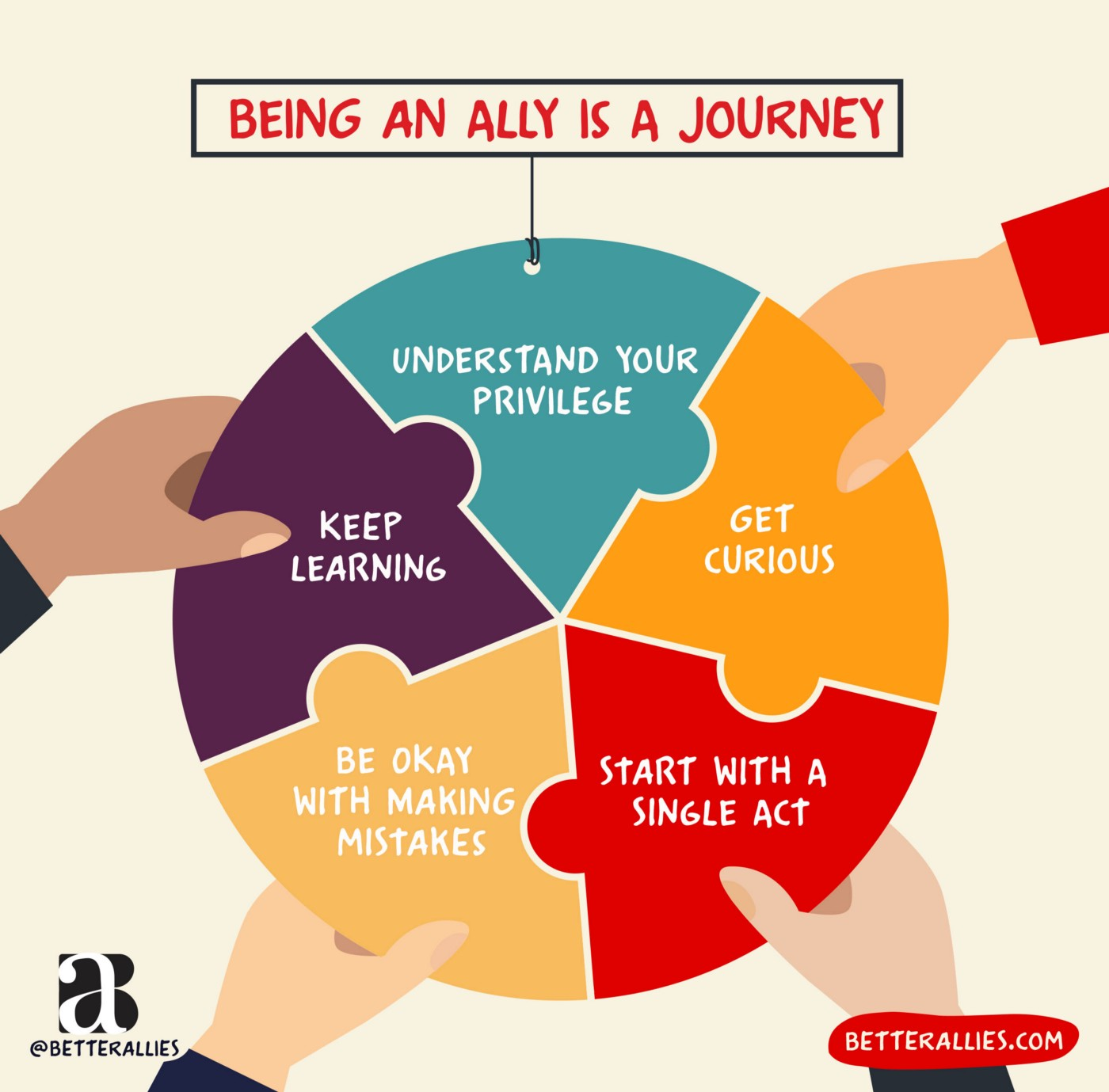 Being an ally is a journey—circle with hands holding up 5 ideas to start