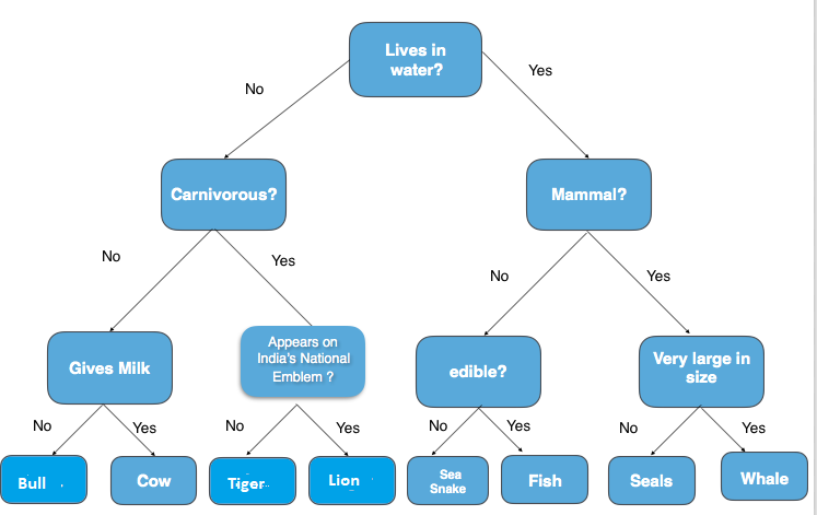A Guide to Machine Learning in R for Beginners: Decision Trees
