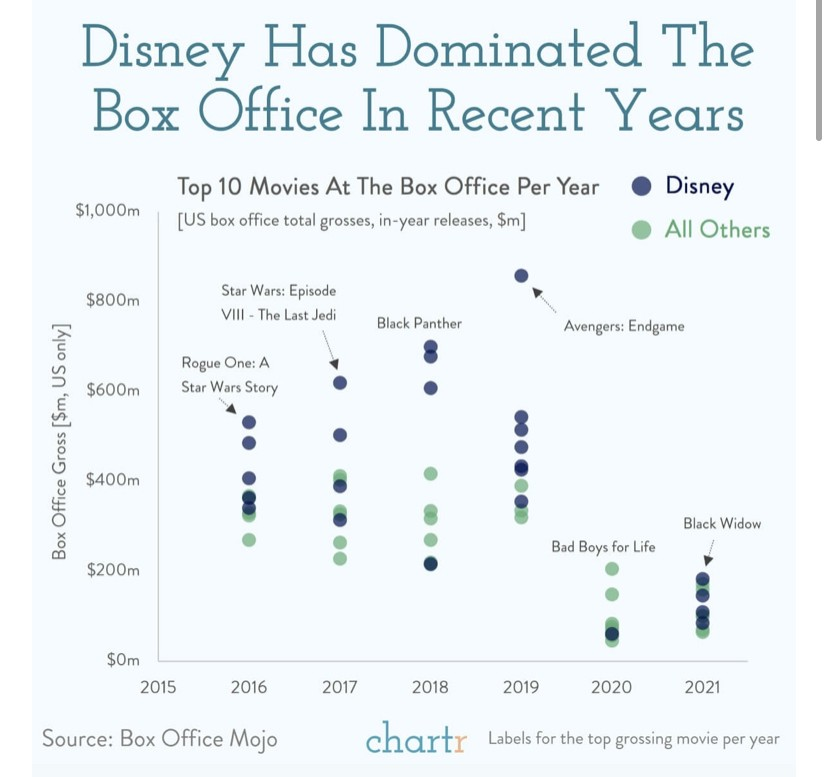 Top 10 Movies At The Box Office Per Year, the streaming War between Netflix, Disney, and others
