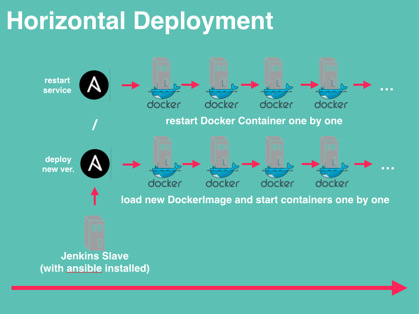 Basic (Continuous Integration?) Deployment with Ansible, Docker