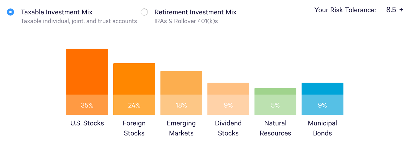 6 Reasons That Convinced Me to Invest with Wealthfront