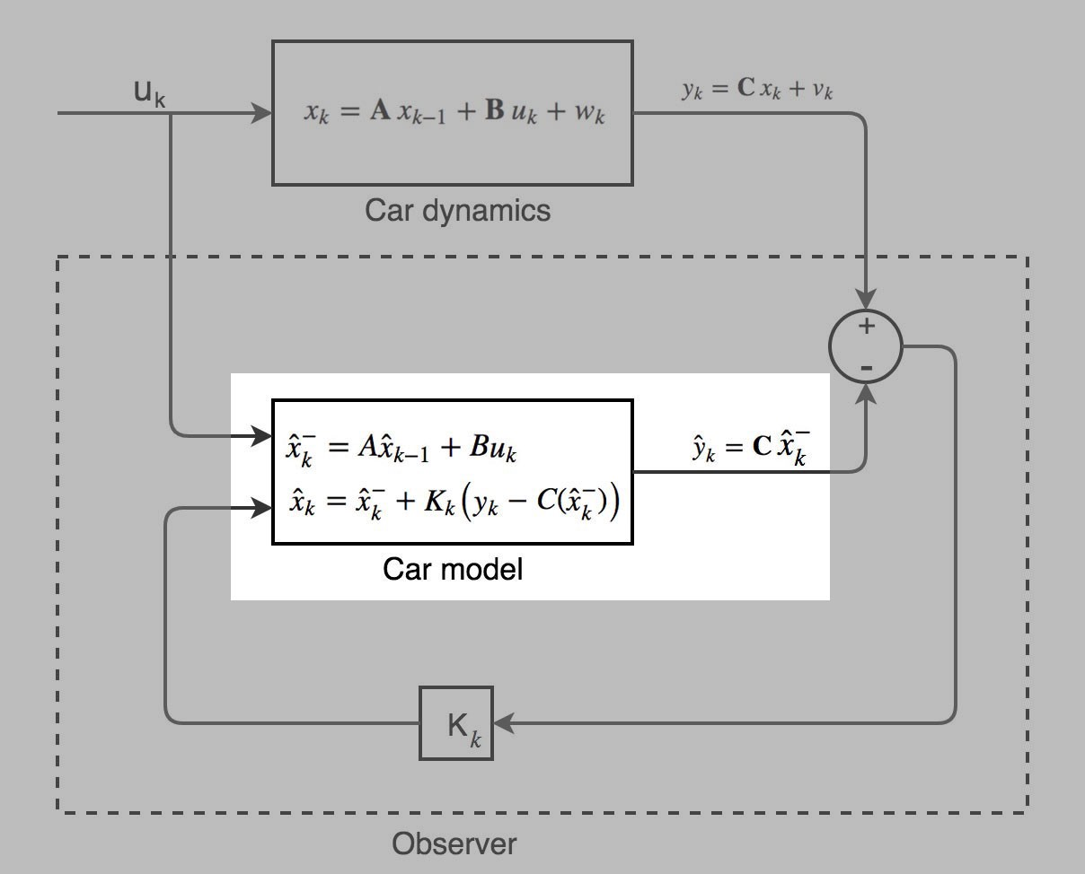 Self-driving car: Tracking cars with Extended and Unscented Kalman