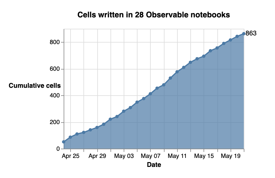 Area chart showing 863 cumulative cells written in 28 Observable notebooks in April and May