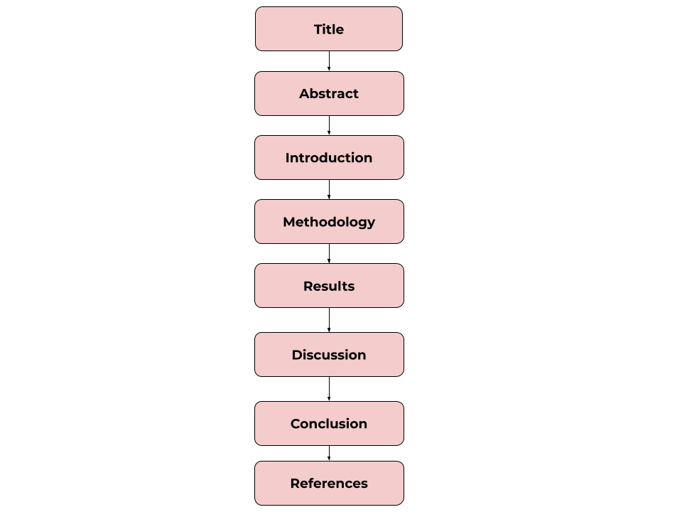 Diagram of paper structure