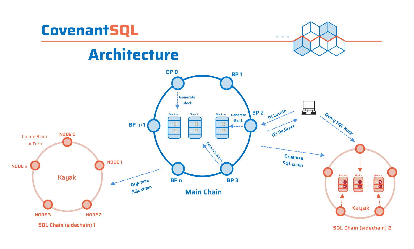 CovenantSQL: the SQL Database on Blockchain - Good Audience