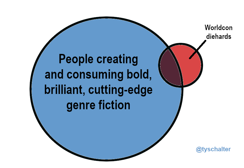 "A Venn diagram showing a large blue circle labelled ""People creating and consuming bold, brilliant, cutting-edge genre fiction,"" and a much smaller red circle lablelled ""Worldcon diehards."" About 40 percent of the red circle overlaps the blue."