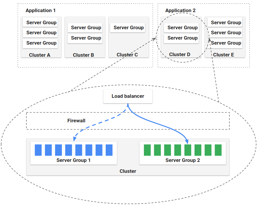 Know Everything About Spinnaker & How to Deploy Using Kubernetes Engine