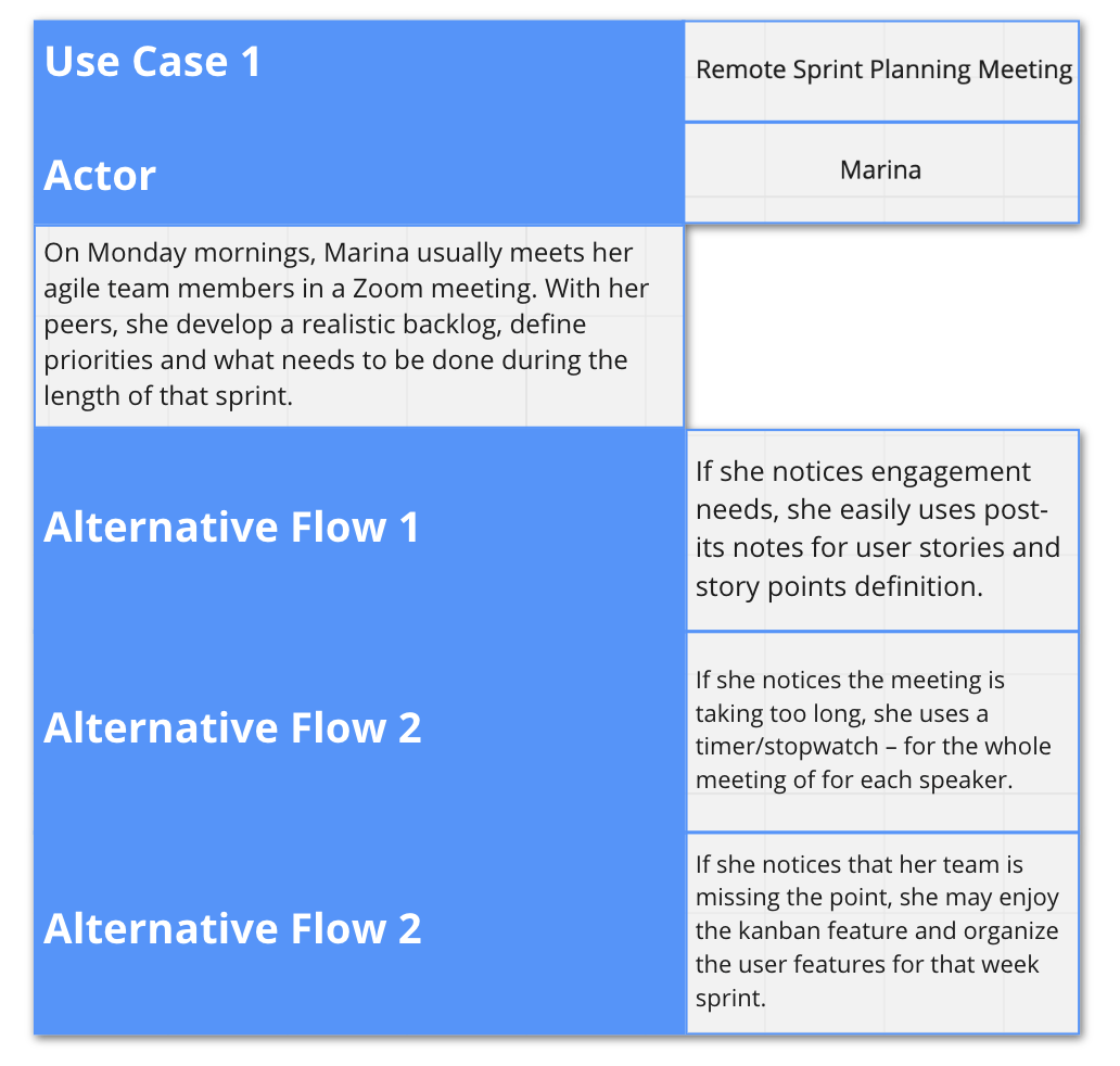 A use case table with Marina as Actor, her normal flow and three alternative ones. Sprint planning meetings using Zoom app.