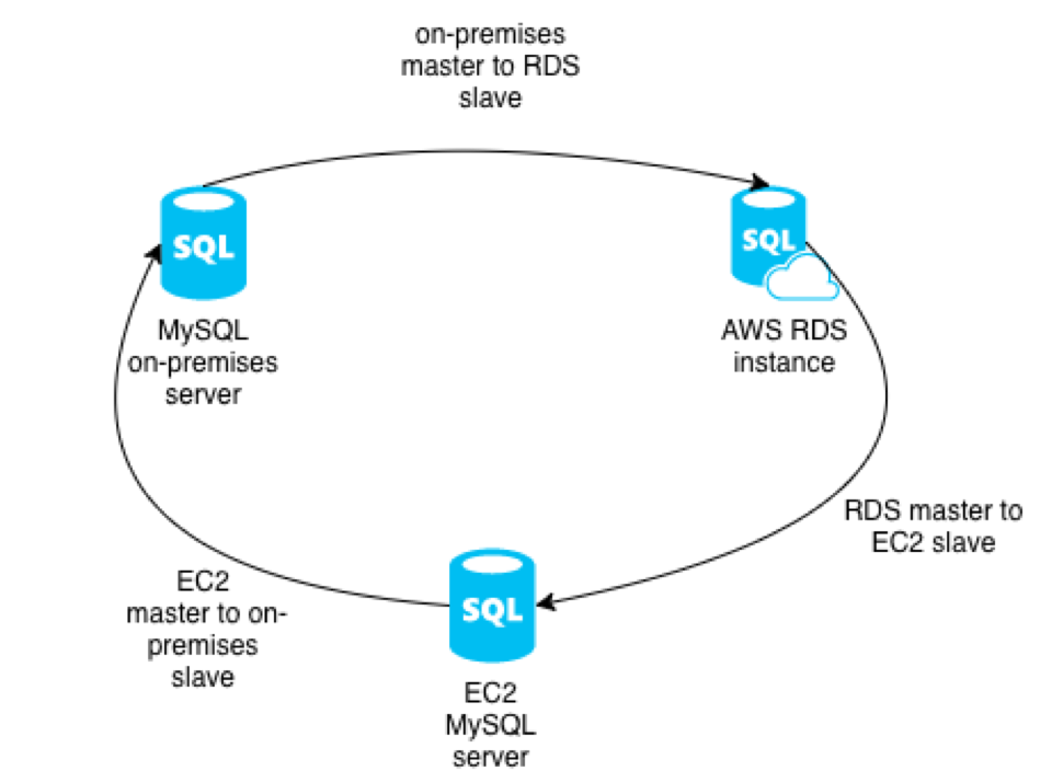 MySQL master-master replication with AWS RDS and an on-premises instance