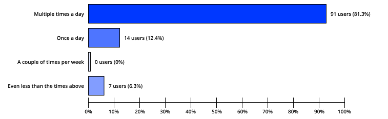 91 users, or 81.3%, visit Instagram multiple times per day. 14 users, or 12.4%, visit Instagram once per day. 0 users, or 0%, visit Instagram a couple of times per week. 7 users, or 6.3%, visit Instagram less than that.