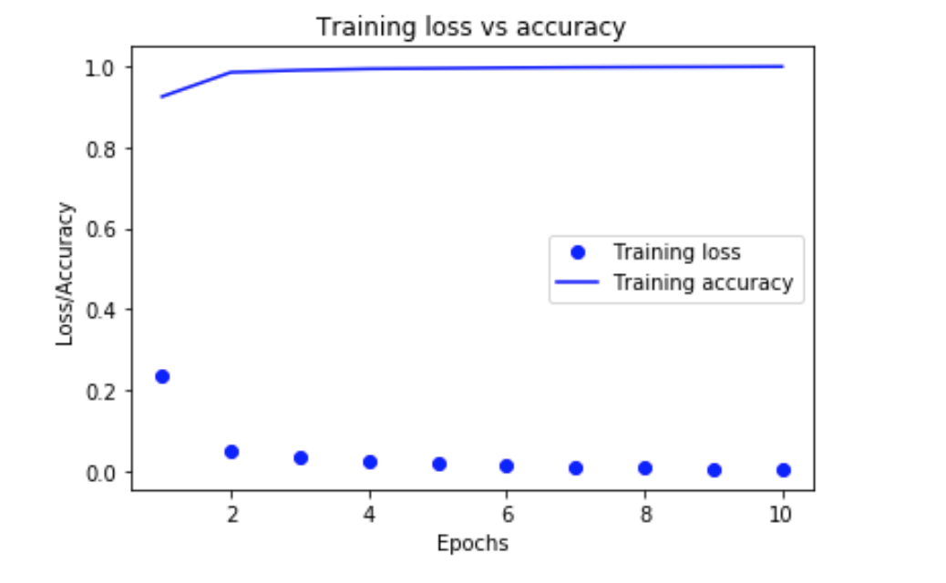 Up and Running with Keras: Deep Learning Digit Classification using CNN