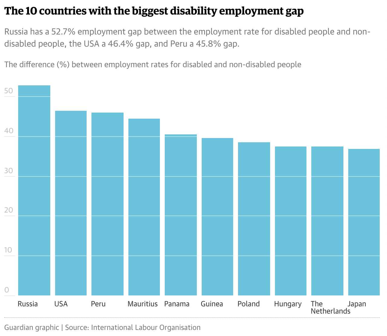 A chart showing 10 countries with the largest disability employment gaps. Leading with the biggest employment gap, the countries include: Russia, USA, Peru, Mauritius, Panama, Guinea, Poland, Hungary, The Netherlands, Japan. Russia leads with a 52.7% employment gap between the employment rate for disabled people and non-disabled people, the USA a 46.4% gap, and Peru a 45.8% gap.