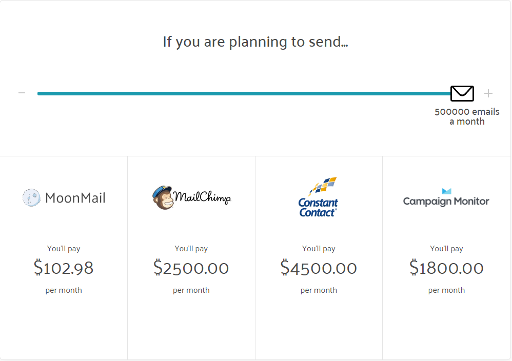 The Best Email Marketing Service Providers for Every Political
