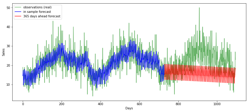 Forecasting Time Series with Multiple Seasonalities using TBATS in