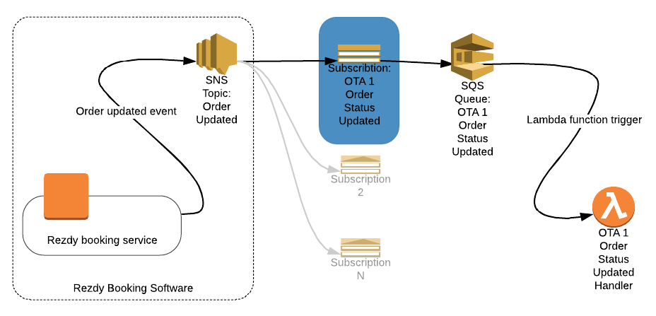 Asynchronous, durable, push-based architecture with AWS SNS, SQS and