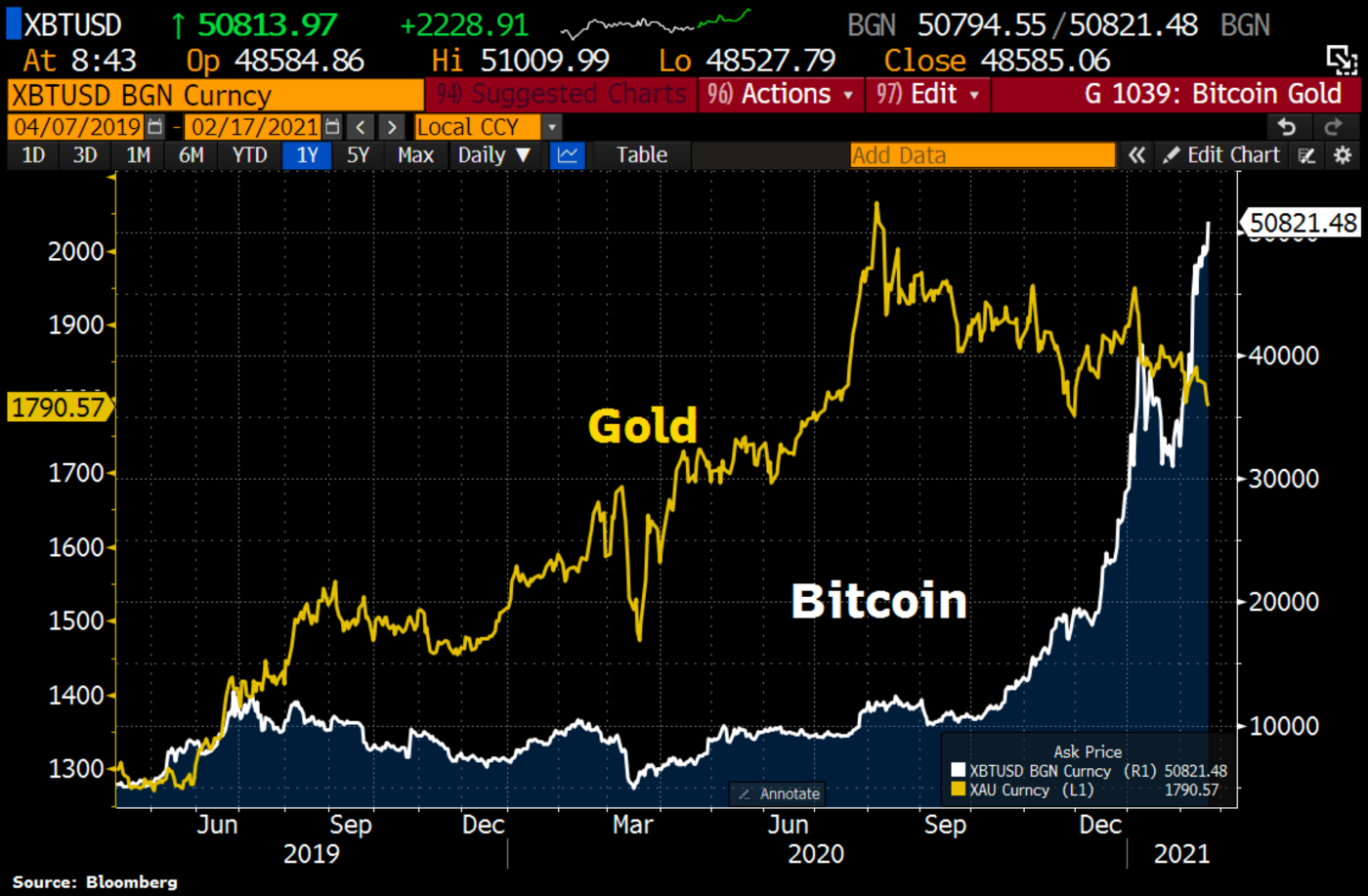 Chart showing the bitcoin price against the price of gold. It shows the bitcoin price increasing whilst gold's price is decreasing.