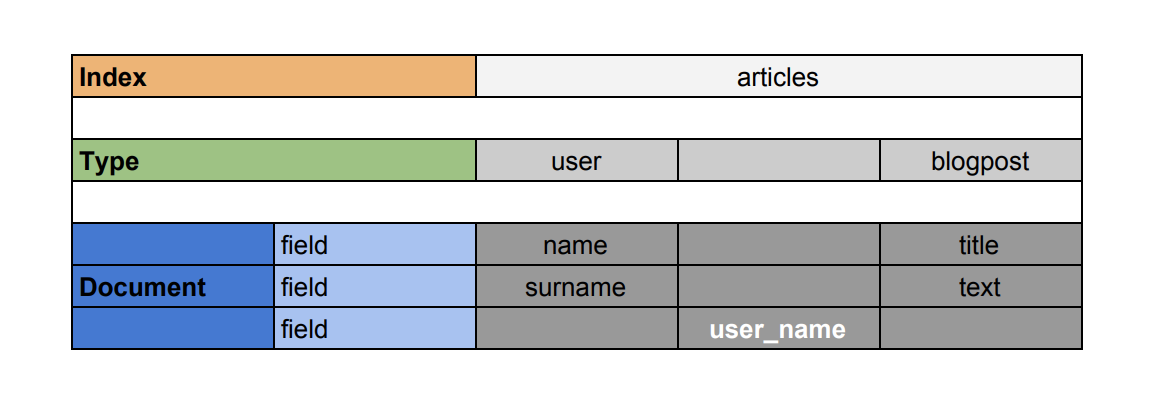 Elasticsearch 6 0 Removal of mapping types - Federico Panini - Medium