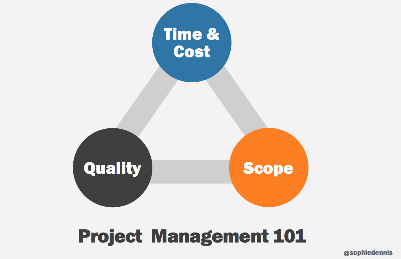 "From her slides ""time & cost — quality — scope"" triangle"