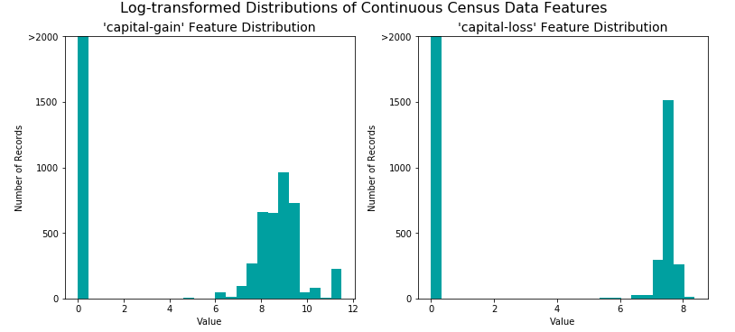 Machine Learning Classification Project: Finding Donors