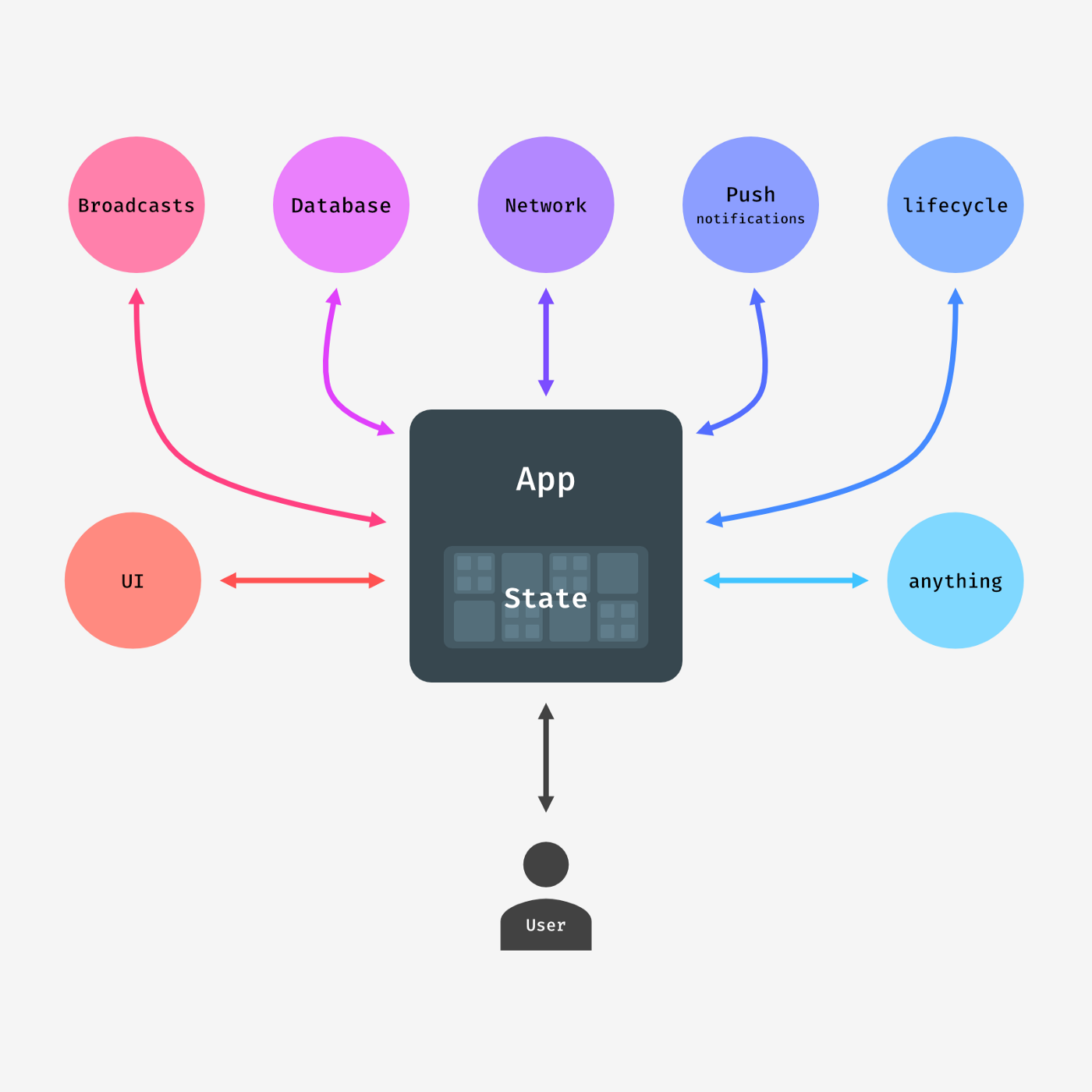 Flowchart about concurrent nature of Android app