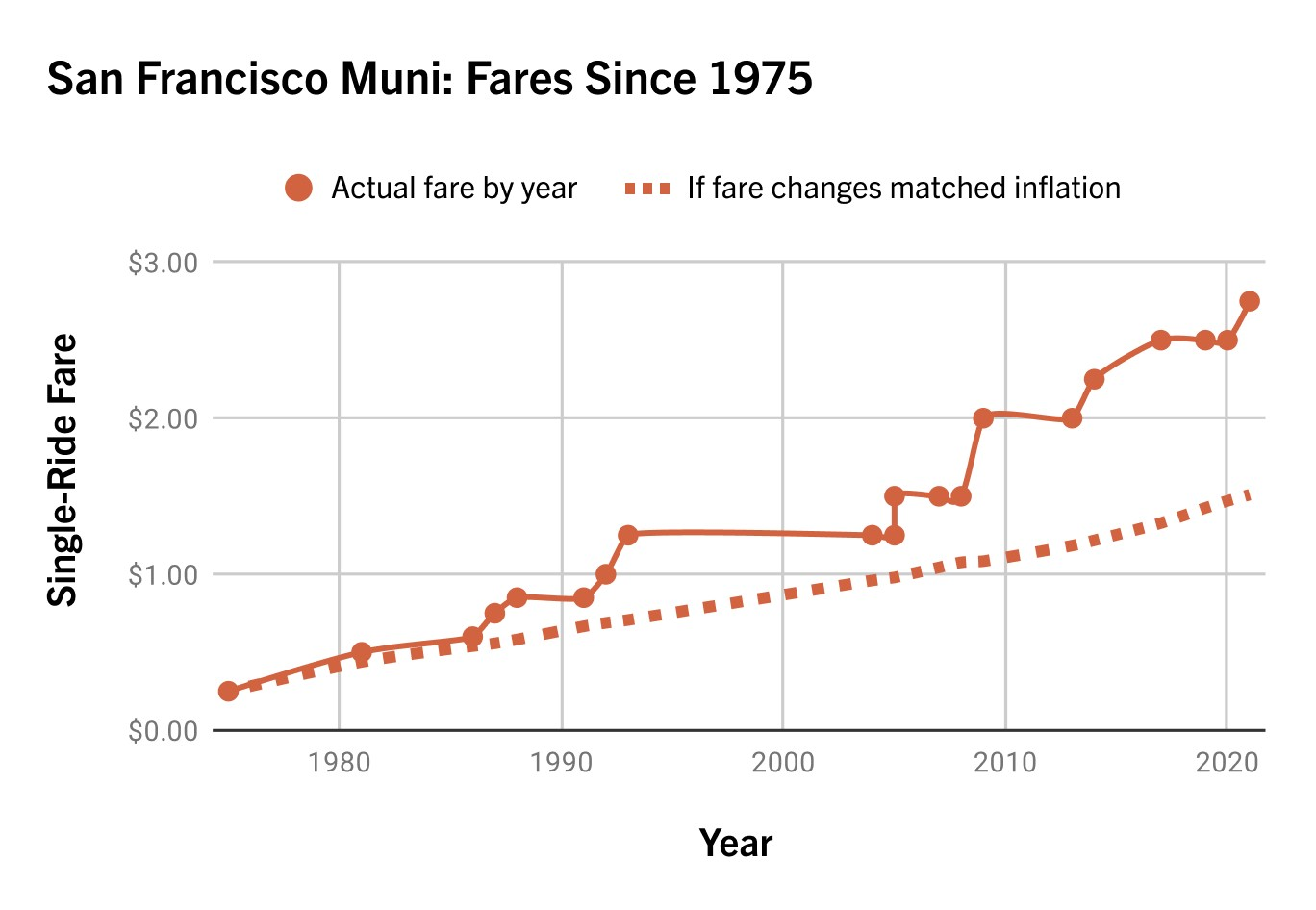 Muni fares have massively outpaced inflation since 1975.