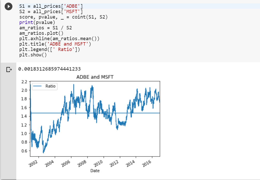 Getting Started with Pairs Trading Using Python - Towards Data Science