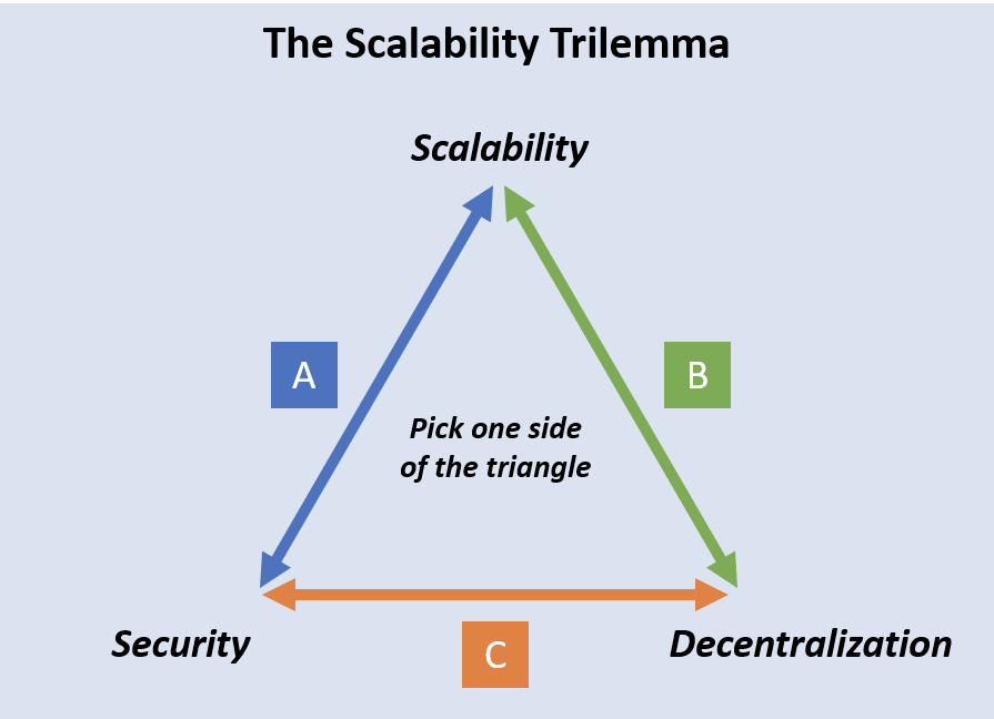 https://modex.tech/a-brief-overview-of-the-scalability-trilemma/