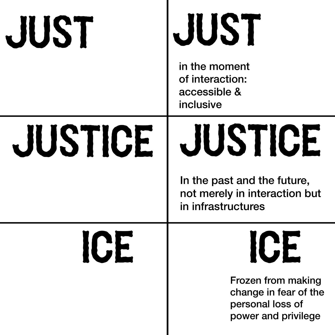 Slides on Just, Justice, Ice model discussing in post