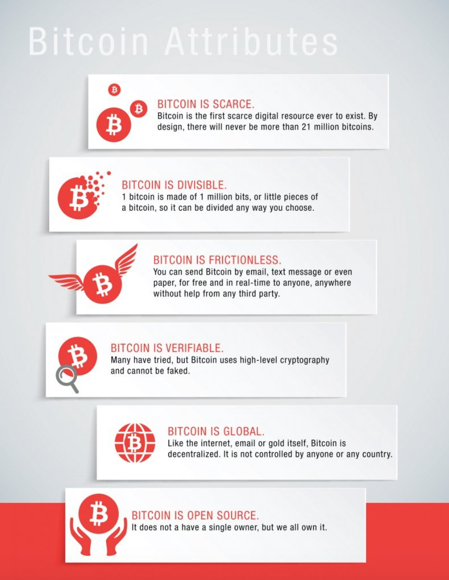 An infographic showing bitcoin's attributes: bitcoin is scarce, bitcoin is divisible, bitcoin is frictionless, bitcoin is verifiable, bitcoin is global, bitcoin is open-source
