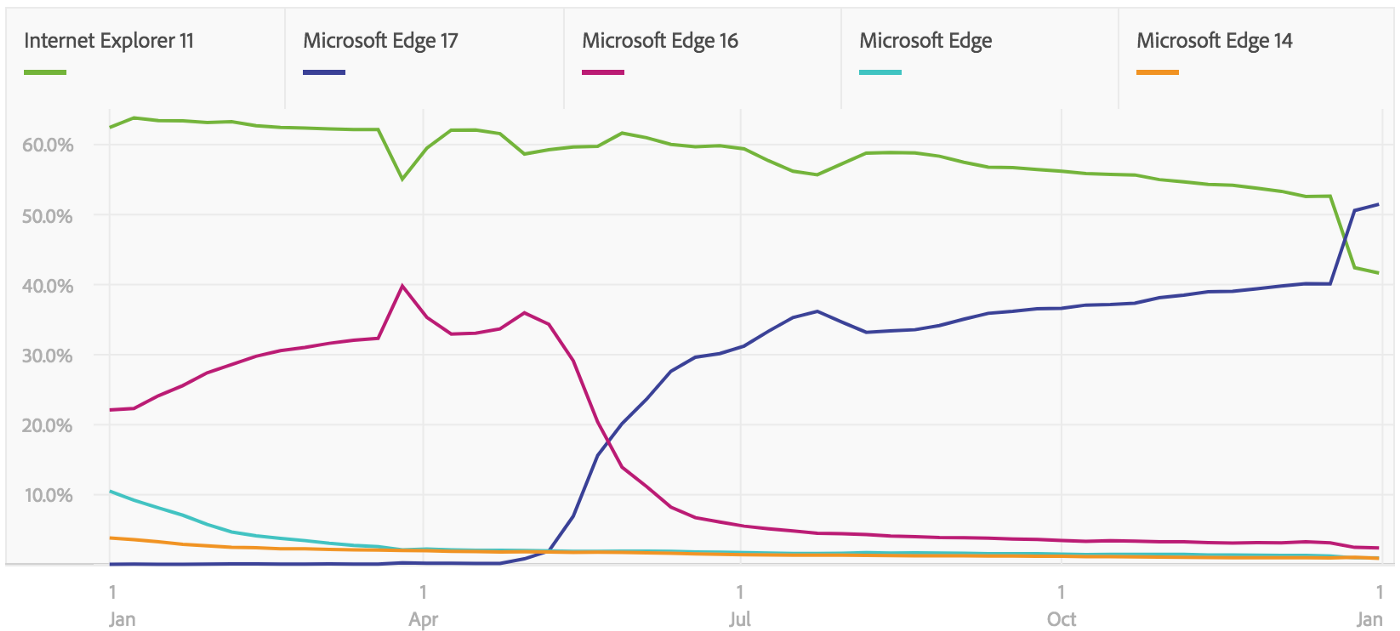 Graph showing traffic from Internet Explorer 11 compared to different versions of Microsoft Edge.