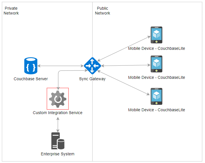 extending an enterprise system to mobile devices using couchbase mobile