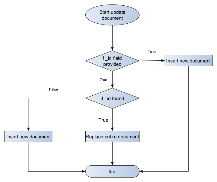How the mongotemplate save method works