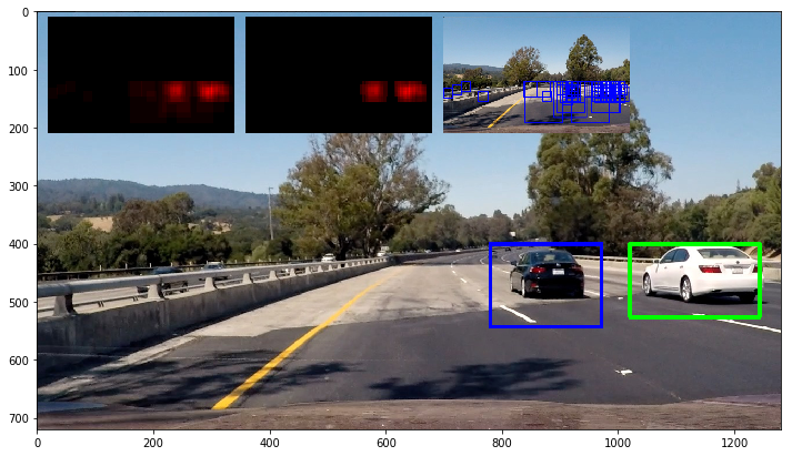 Teaching Cars To See — Vehicle Detection Using Machine Learning And