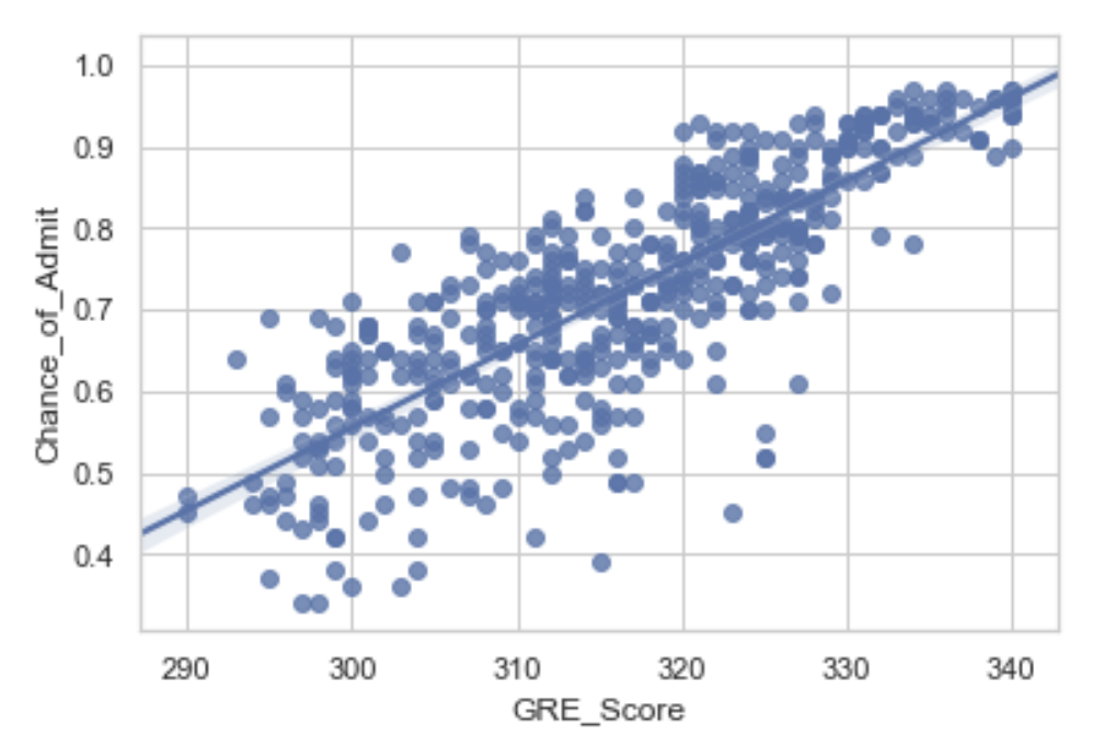 Using TensorFlow to conduct simple Linear Regression