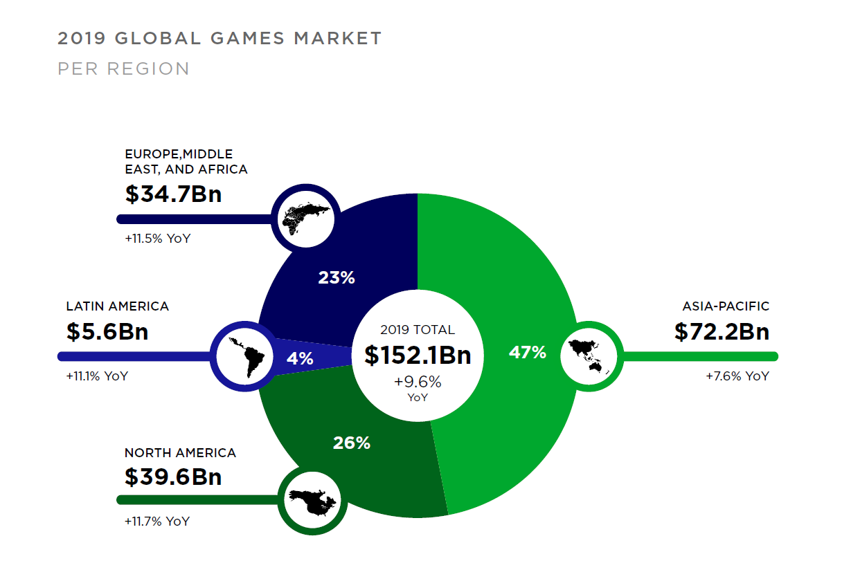Graph showing the breakdown of the $150 billion games industry in 2019, per region.