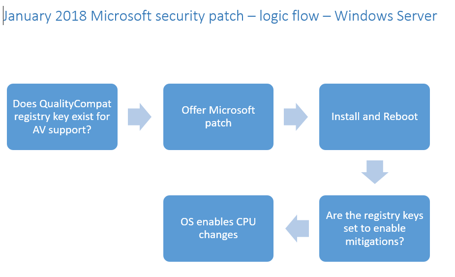 Important information about Microsoft Meltdown CPU security fixes