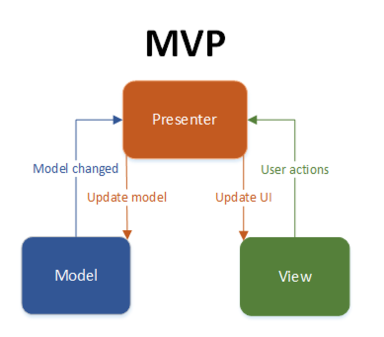 Android MVP for Beginners - AndroidPub