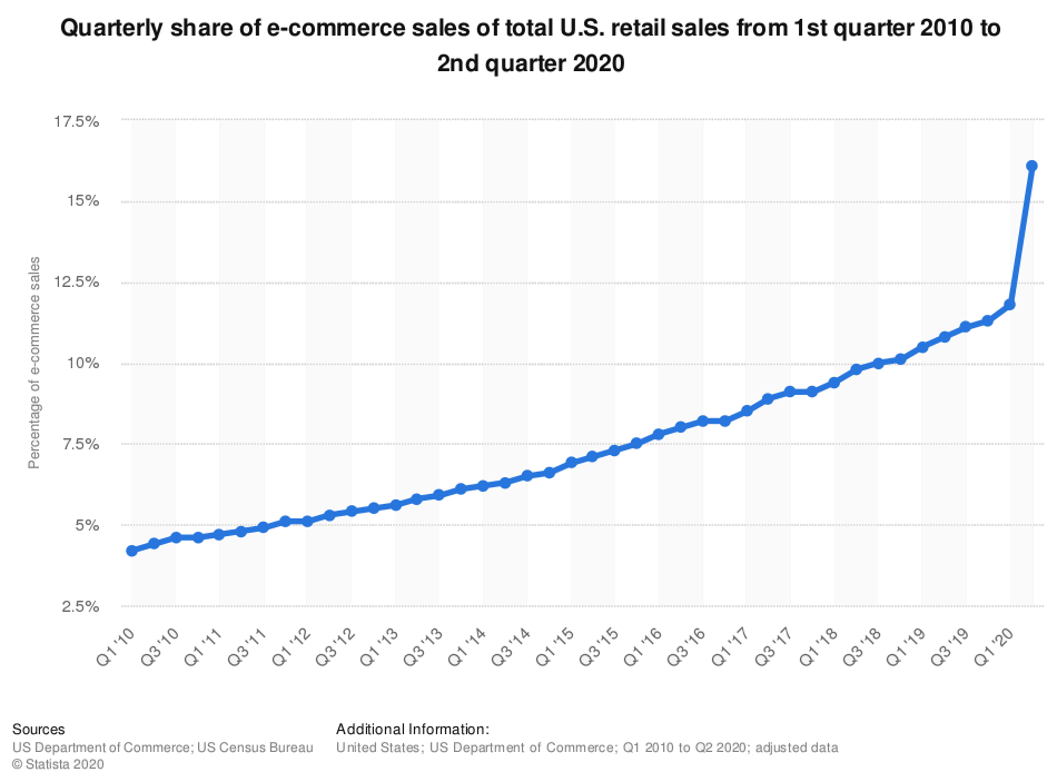 E-Commerce Sales Surge in 2020