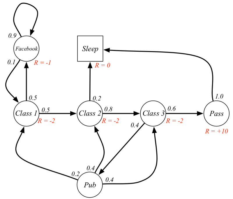 reinforcement learning   markov