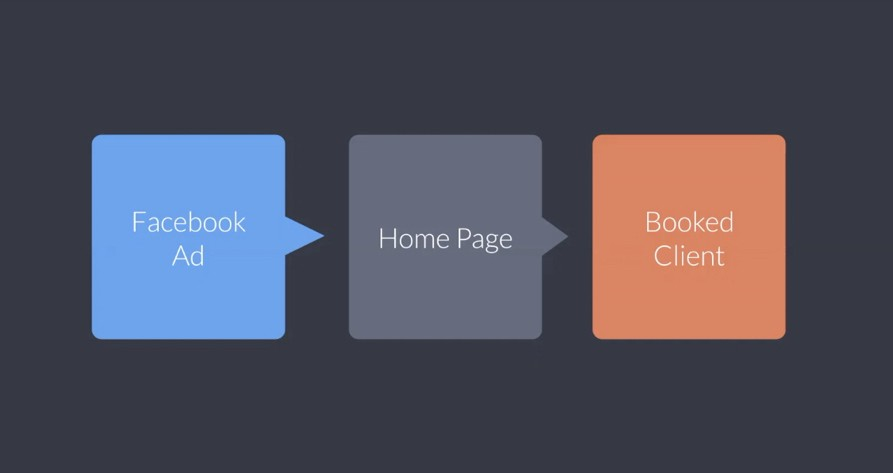 Facebook Ads, Contact Forms, and Automated Email Workflows