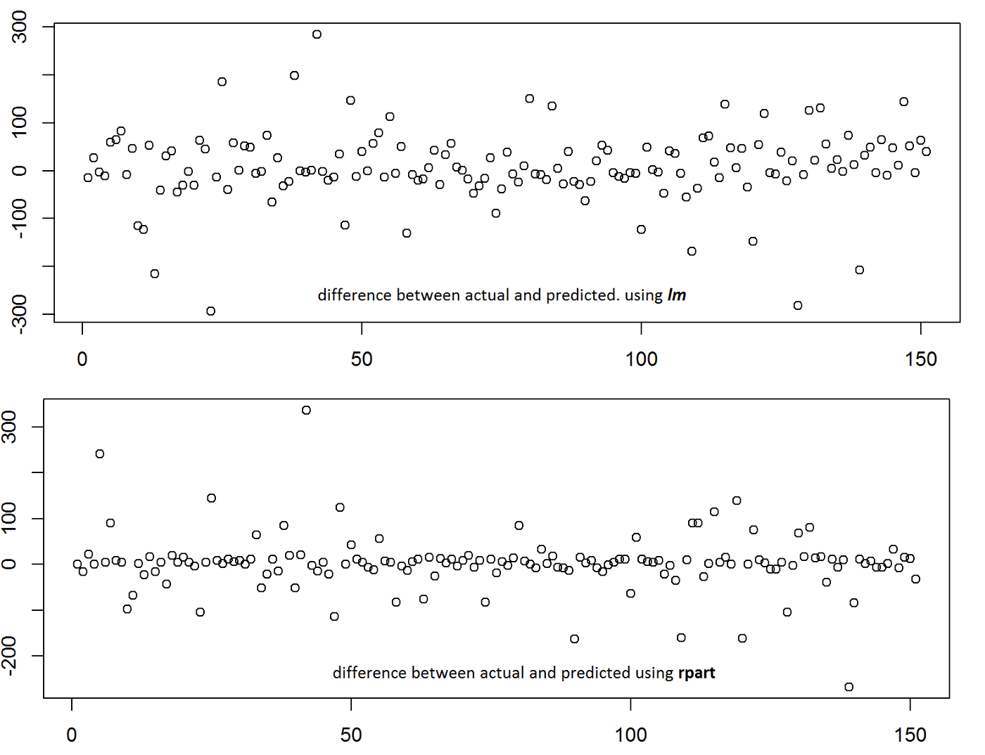 DataScience for Developers: Build your first predictive model with R