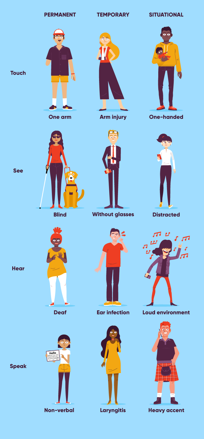 Illustration showing how disabilities can be permanent, temporary, or situational.