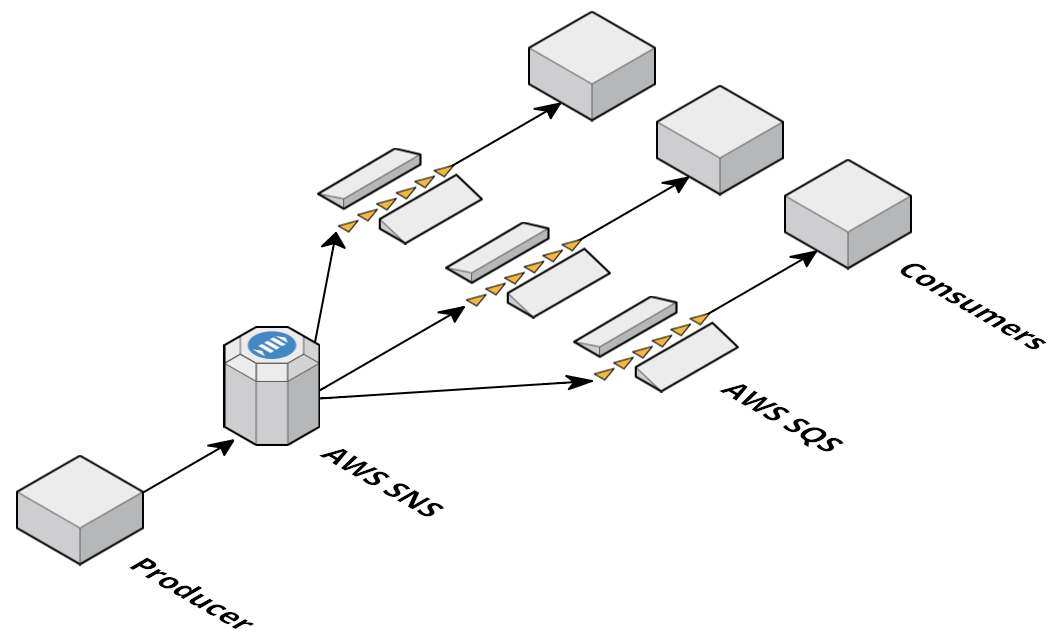 Microservice Software Architecture at Airtime - Airtime Tech Blog
